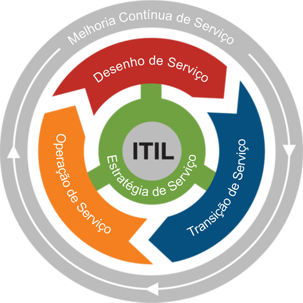 Ciclo de Vida do Itil