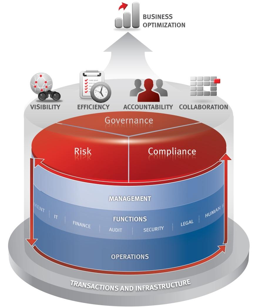 GRC - Risco e Compliance