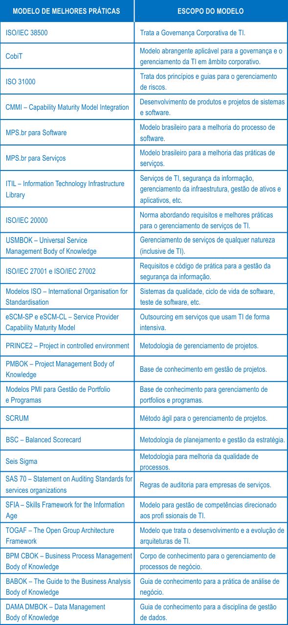 Tabela de Modelos