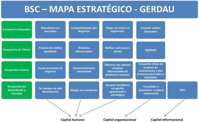 Mapa Estratégico Gerdau