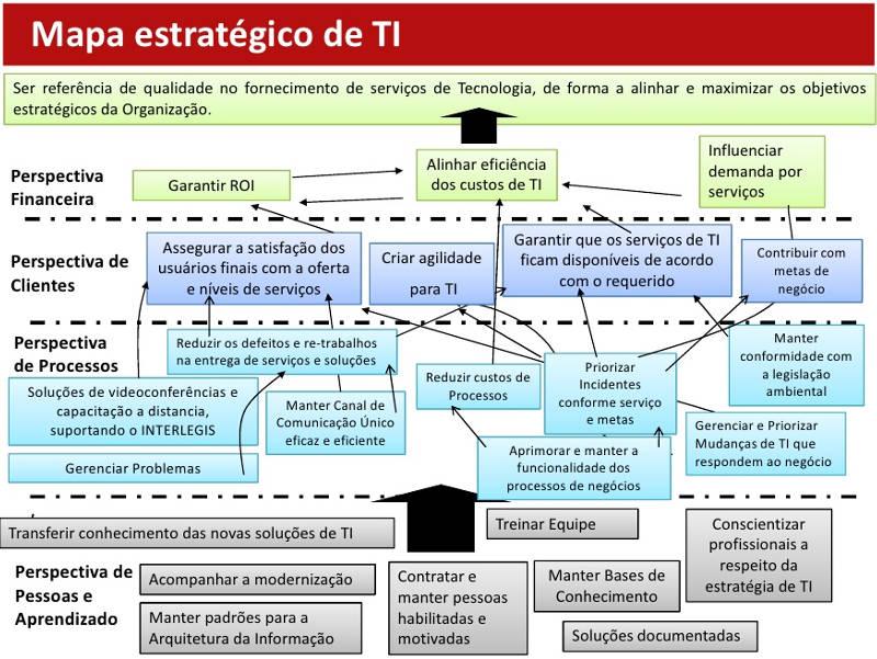 Mapa Estratégico de TI